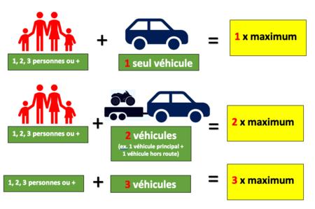 Comment dois-je calculer le droit de circulation lorsque j'accède à une zec?